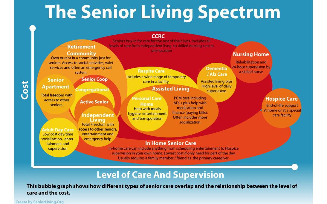 Senior Living Bubble Chart